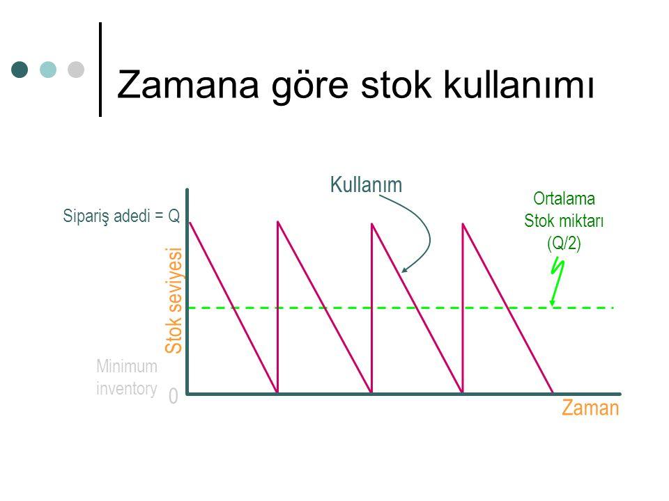 Zamana göre stok kullanımı Zaman Stok seviyesi Ortalama Stok miktarı (Q/2) 0 Minimum inventory Sipariş adedi = Q Kullanım