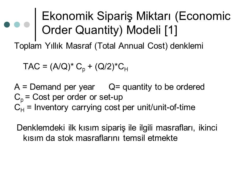 Ekonomik Sipariş Miktarı (Economic Order Quantity) Modeli [1] Toplam Yıllık Masraf (Total Annual Cost) denklemi TAC = (A/Q)* C p + (Q/2)*C H A = Demand per yearQ= quantity to be ordered C p = Cost per order or set-up C H = Inventory carrying cost per unit/unit-of-time Denklemdeki ilk kısım sipariş ile ilgili masrafları, ikinci kısım da stok masraflarını temsil etmekte