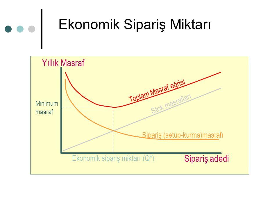 Ekonomik Sipariş Miktarı Sipariş adedi Yıllık Masraf Stok masrafları Toplam Masraf eğrisi Sipariş (setup-kurma)masrafı Ekonomik sipariş miktarı (Q*) Minimum masraf