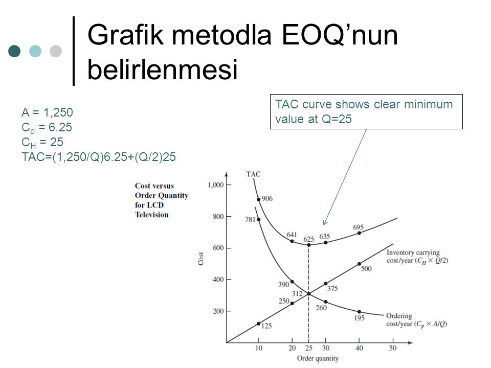 Grafik metodla EOQ'nun belirlenmesi A = 1,250 C p = 6.25 C H = 25 TAC=(1,250/Q)6.25+(Q/2)25 TAC curve shows clear minimum value at Q=25