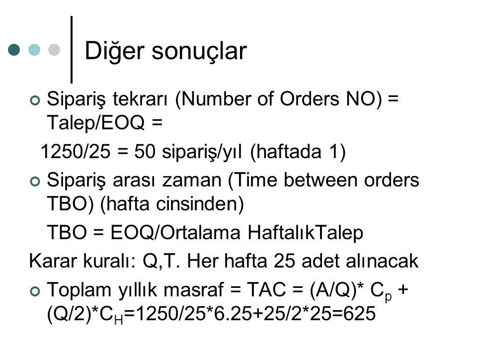 Diğer sonuçlar Sipariş tekrarı (Number of Orders NO) = Talep/EOQ = 1250/25 = 50 sipariş/yıl (haftada 1) Sipariş arası zaman (Time between orders TBO) (hafta cinsinden) TBO = EOQ/Ortalama HaftalıkTalep Karar kuralı: Q,T.