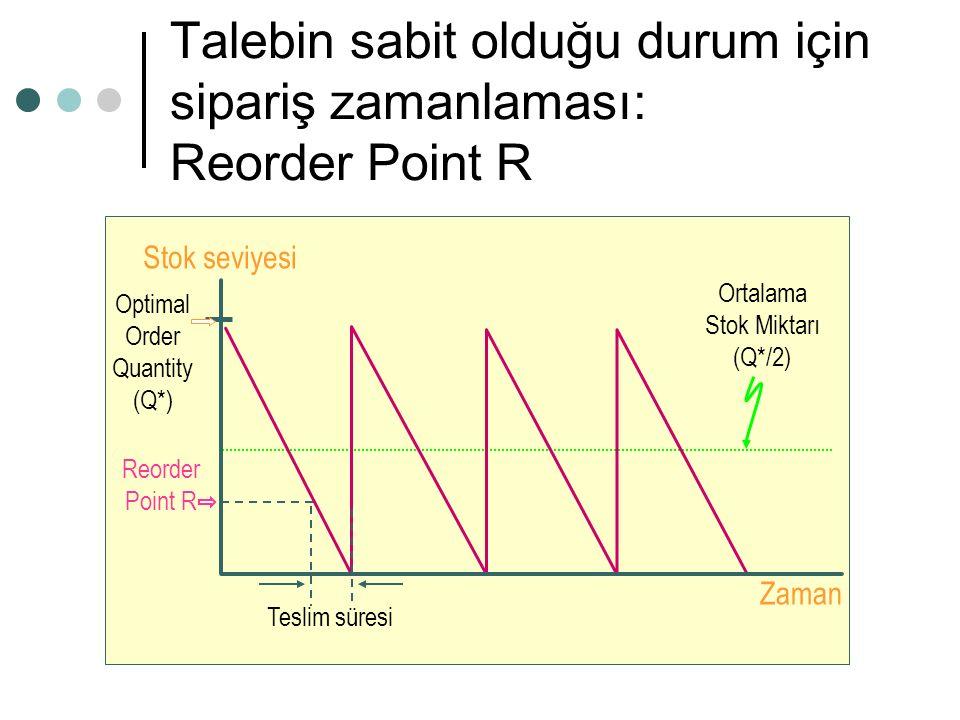 Talebin sabit olduğu durum için sipariş zamanlaması: Reorder Point R Reorder Point R Zaman Stok seviyesi Ortalama Stok Miktarı (Q*/2) Teslim süresi Op