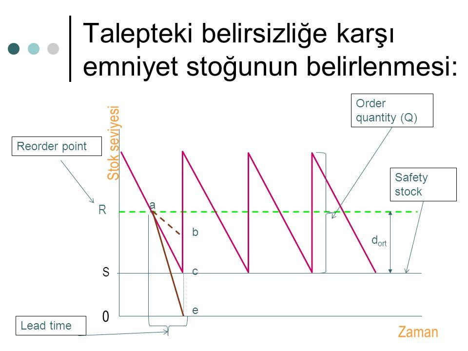 Talepteki belirsizliğe karşı emniyet stoğunun belirlenmesi: Stok seviyesi 0 S R a c b e d ort Zaman Reorder point Safety stock Order quantity (Q) Lead