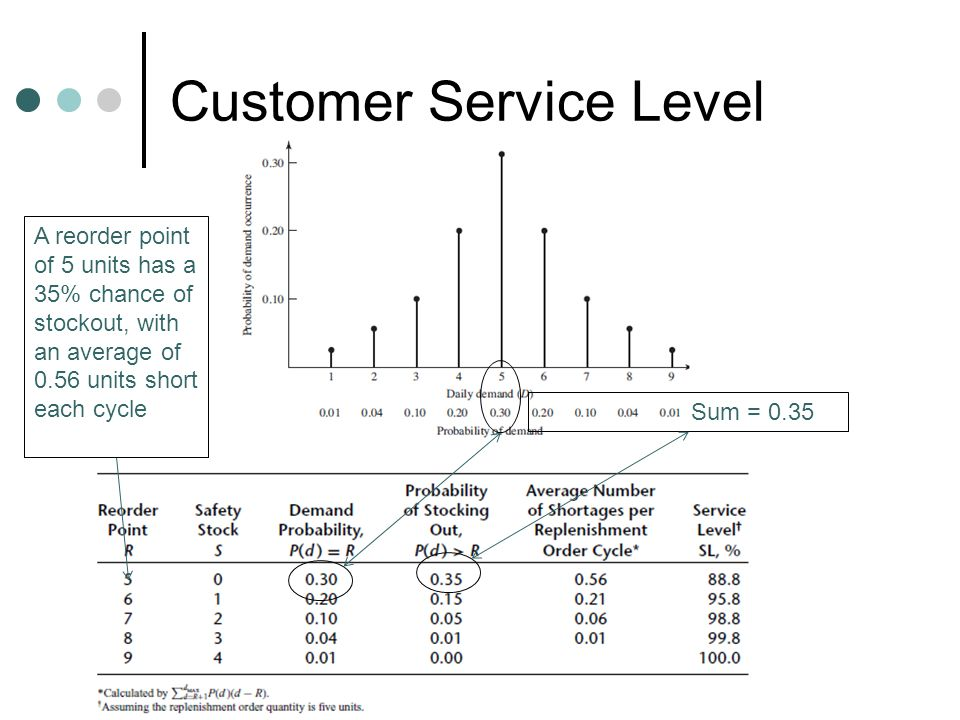 Customer Service Level Sum = 0.35 A reorder point of 5 units has a 35% chance of stockout, with an average of 0.56 units short each cycle