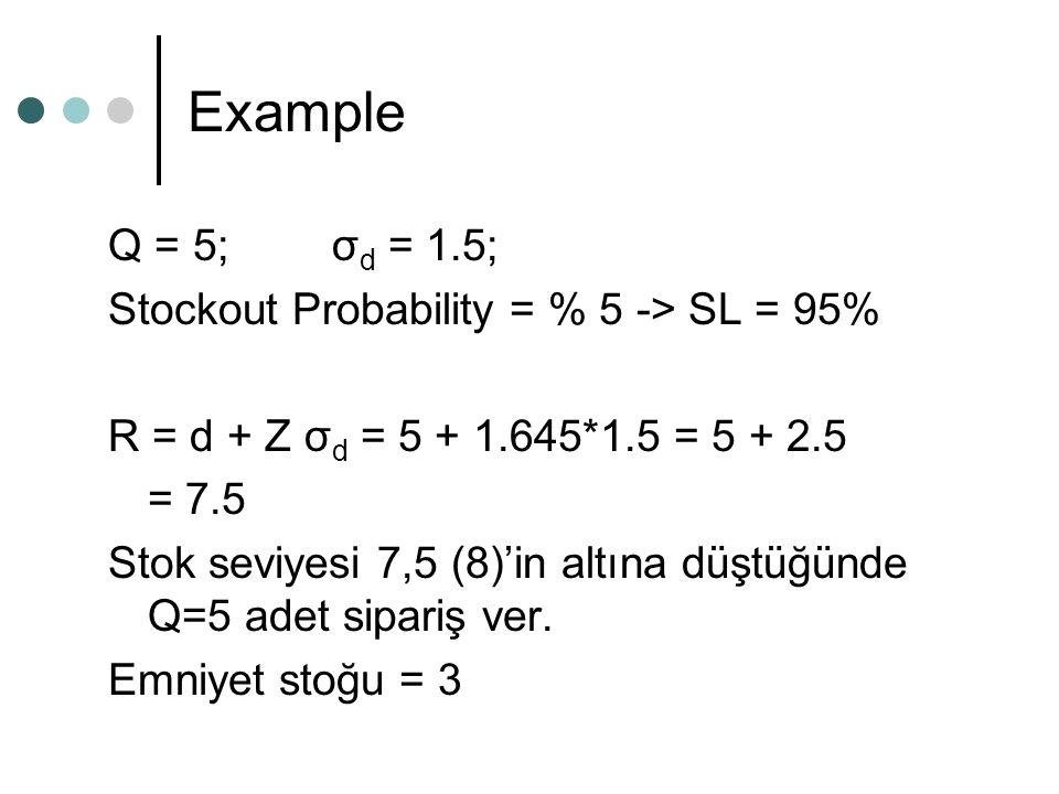 Example Q = 5; σ d = 1.5; Stockout Probability = % 5 -> SL = 95% R = d + Z σ d = 5 + 1.645*1.5 = 5 + 2.5 = 7.5 Stok seviyesi 7,5 (8)'in altına düştüğünde Q=5 adet sipariş ver.