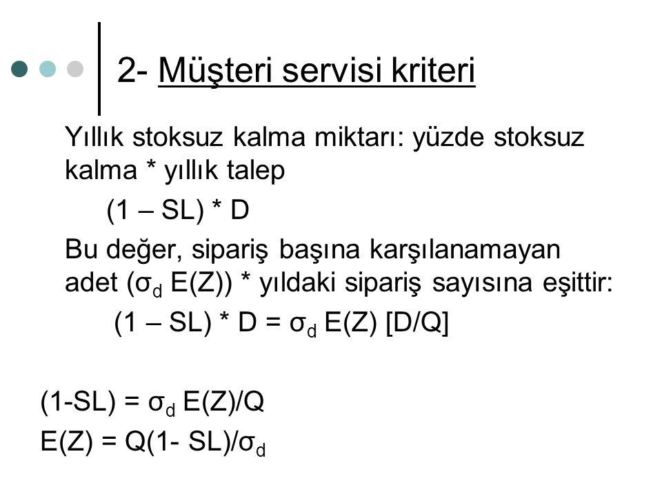 2- Müşteri servisi kriteri Yıllık stoksuz kalma miktarı: yüzde stoksuz kalma * yıllık talep (1 – SL) * D Bu değer, sipariş başına karşılanamayan adet (σ d E(Z)) * yıldaki sipariş sayısına eşittir: (1 – SL) * D = σ d E(Z) [D/Q] (1-SL) = σ d E(Z)/Q E(Z) = Q(1- SL)/σ d