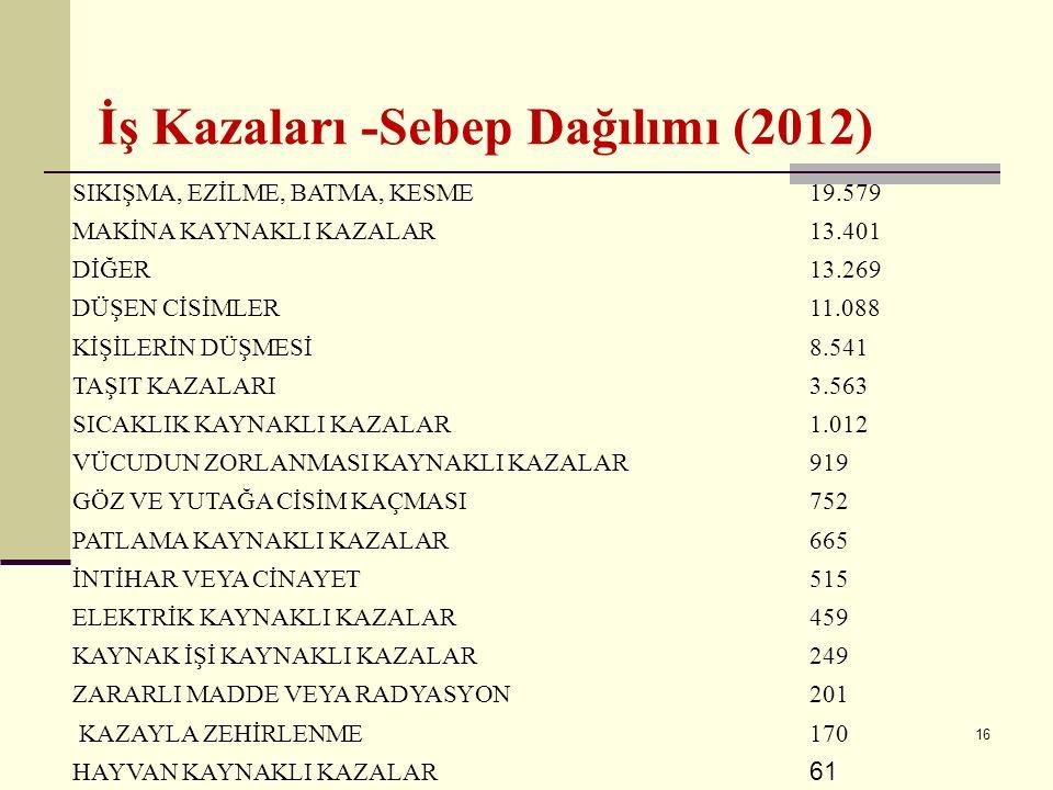 15 KÖMÜR VE LİNYİT ÇIKARTILMASI 8.828 FABRİK. METAL ÜRÜN.