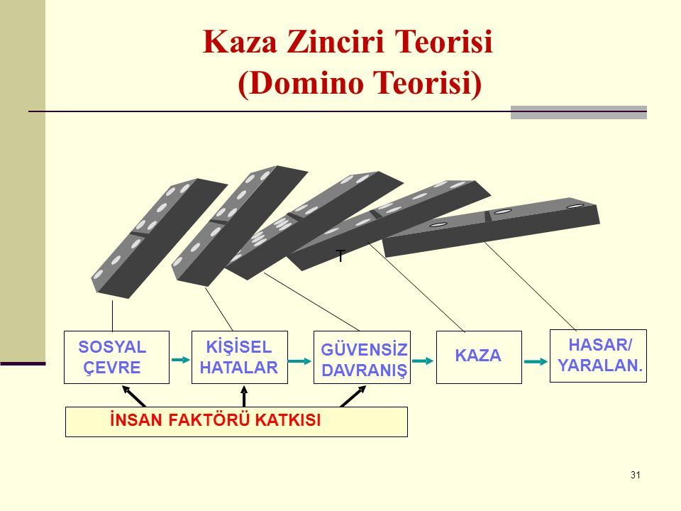 30 1-Kaza Zinciri Teorisi (Heinrich Domino teorisi-1920 ler) Bu teoriye göre, Kazalar incelendiğinde, bunların beş temel nedenin arka arkaya dizilmesi sonucu meydana geldiği anlaşılır.