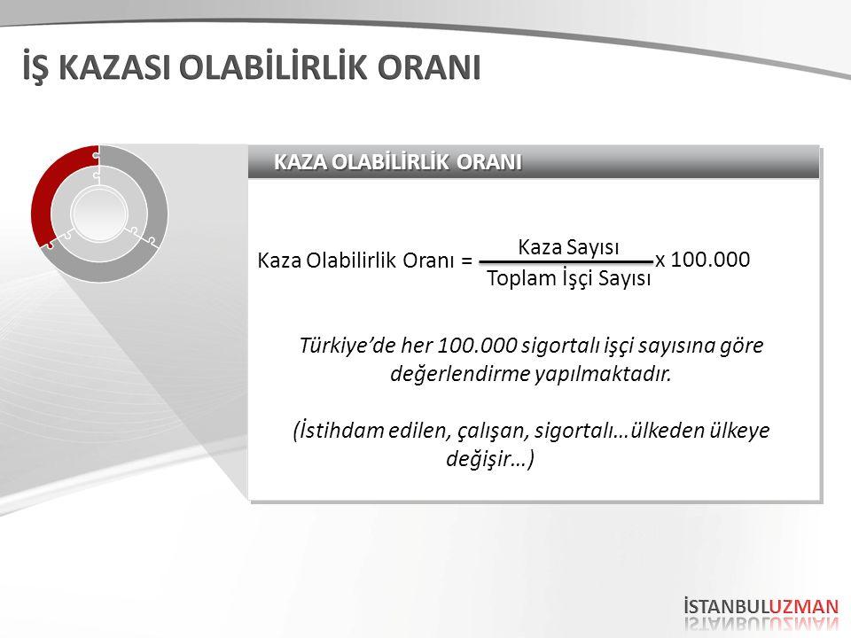 KAZA OLABİLİRLİK ORANI Kaza Olabilirlik Oranı = Türkiye'de her 100.000 sigortalı işçi sayısına göre değerlendirme yapılmaktadır. (İstihdam edilen, çal