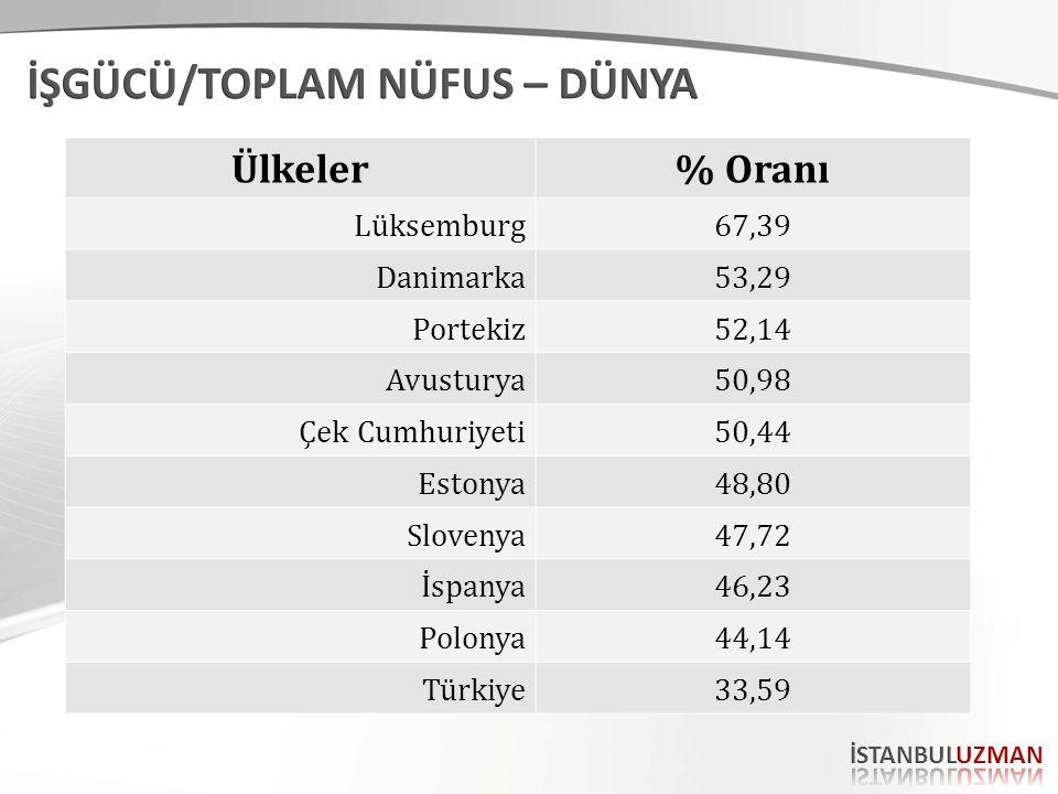 Ülkeler% Oranı Lüksemburg67,39 Danimarka53,29 Portekiz52,14 Avusturya50,98 Çek Cumhuriyeti50,44 Estonya48,80 Slovenya47,72 İspanya46,23 Polonya44,14 Türkiye33,59