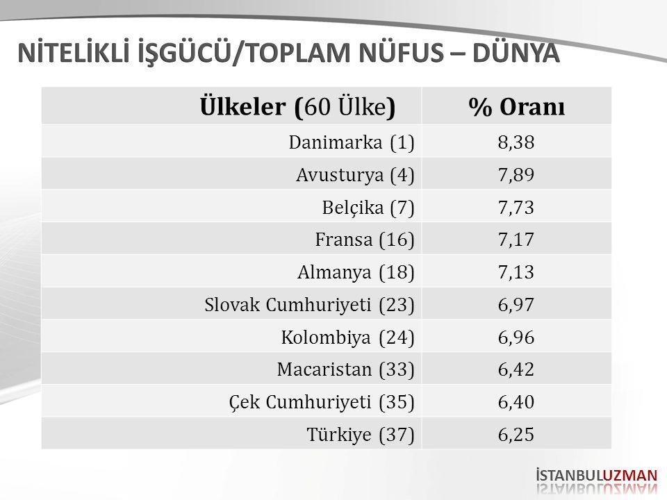 Ülkeler (60 Ülke)% Oranı Danimarka (1)8,38 Avusturya (4)7,89 Belçika (7)7,73 Fransa (16)7,17 Almanya (18)7,13 Slovak Cumhuriyeti (23)6,97 Kolombiya (24)6,96 Macaristan (33)6,42 Çek Cumhuriyeti (35)6,40 Türkiye (37)6,25