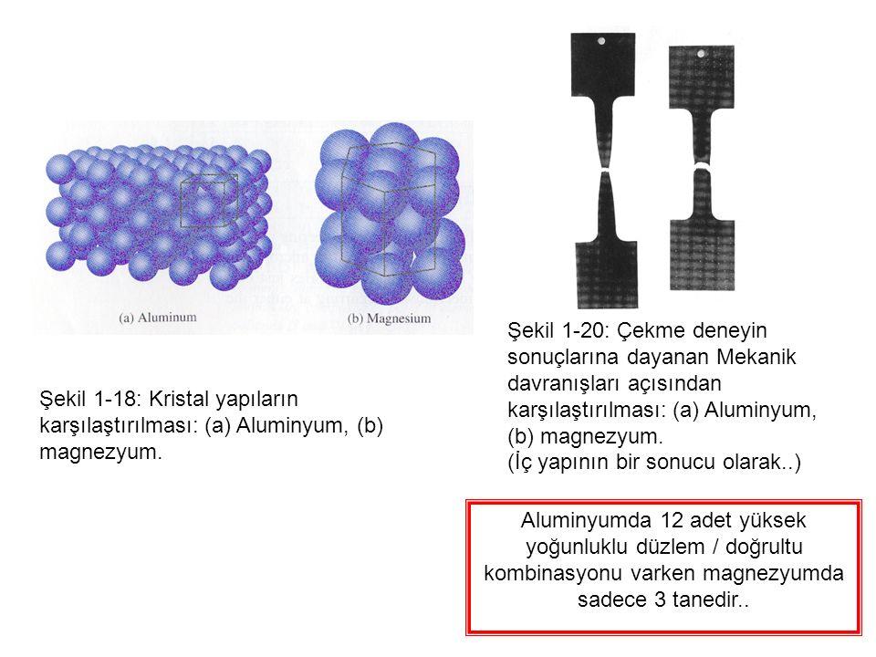 Şekil 1-18: Kristal yapıların karşılaştırılması: (a) Aluminyum, (b) magnezyum.