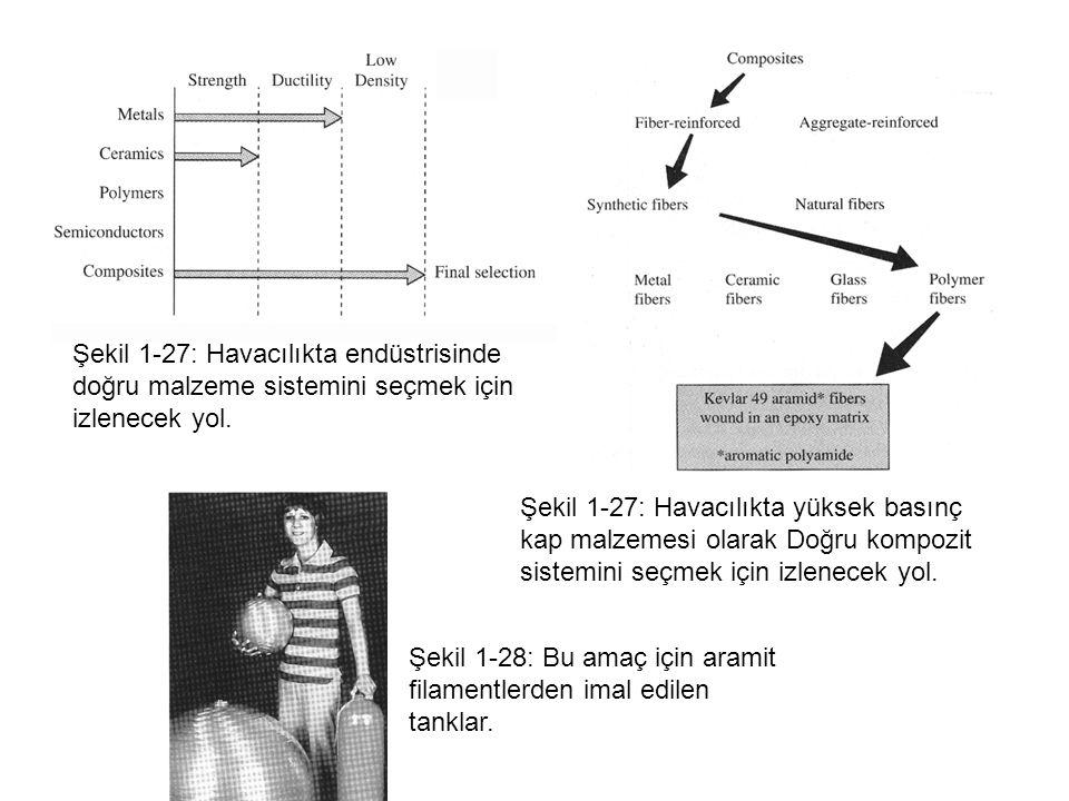 Şekil 1-28: Bu amaç için aramit filamentlerden imal edilen tanklar.