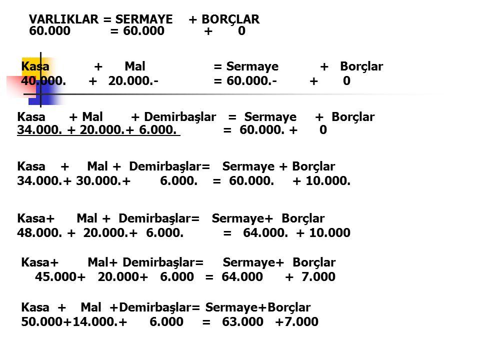 VARLIKLAR = SERMAYE + BORÇLAR 60.000 = 60.000 + 0 Kasa + Mal = Sermaye + Borçlar 40.000.