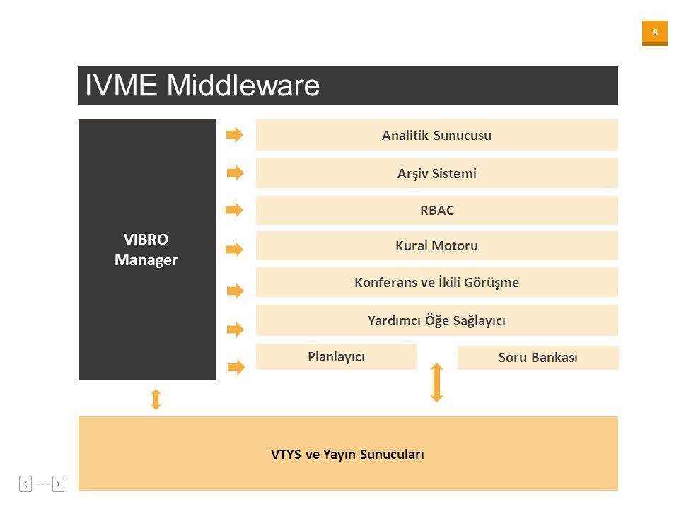 8 VTYS ve Yayın Sunucuları VIBRO Manager Analitik Sunucusu Arşiv Sistemi RBAC Yardımcı Öğe Sağlayıcı Konferans ve İkili Görüşme Kural Motoru Planlayıcı Soru Bankası IVME Middleware