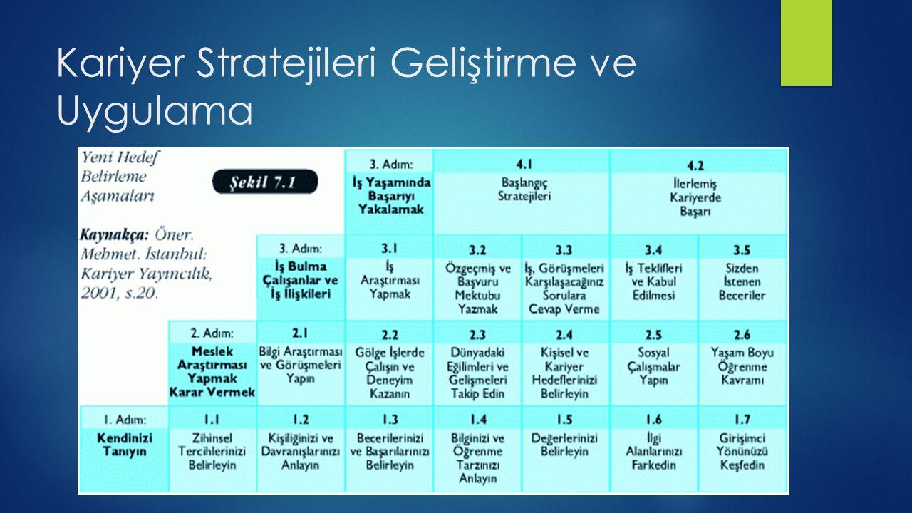 Kariyer Stratejileri Geliştirme ve Uygulama
