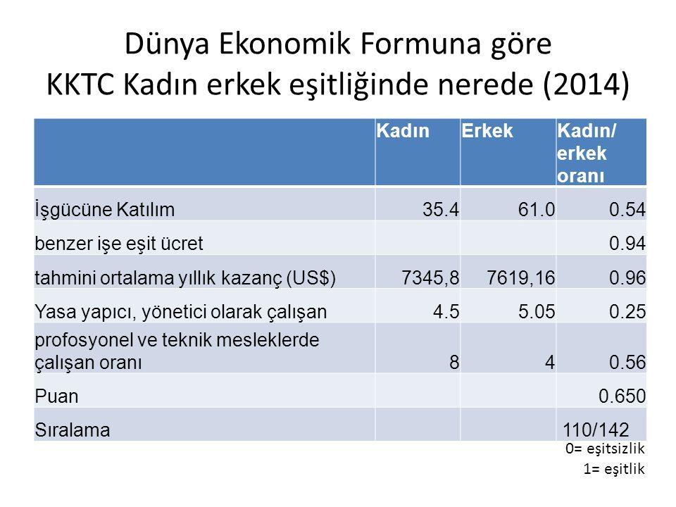 Dünya Ekonomik Formuna göre KKTC Kadın erkek eşitliğinde nerede (2014) KadınErkekKadın/ erkek oranı İşgücüne Katılım35.435.461.00.54 benzer işe eşit ücret 0.94 tahmini ortalama yıllık kazanç (US$)7345,87619,160.96 Yasa yapıcı, yönetici olarak çalışan4.55.050.25 profosyonel ve teknik mesleklerde çalışan oranı840.56 Puan 0.650 Sıralama 110/142 0= eşitsizlik 1= eşitlik