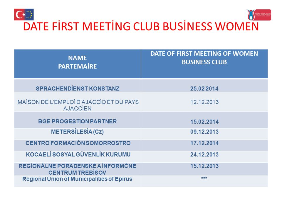 DATE FİRST MEETİNG CLUB BUSİNESS WOMEN NAME PARTEMAİRE DATE OF FIRST MEETING OF WOMEN BUSINESS CLUB SPRACHENDİENST KONSTANZ 25.02 2014 MAİSON DE L'EMPLOİ D'AJACCİO ET DU PAYS AJACCİEN 12.12.2013 BGE PROGESTION PARTNER 15.02.2014 METERSİLESİA (Cz)09.12.2013 CENTRO FORMACIÓN SOMORROSTRO17.12.2014 KOCAELİ SOSYAL GÜVENLİK KURUMU24.12.2013 REGİONÁLNE PORADENSKÉ A İNFORMČNÉ CENTRUM TREBİŠOV 15.12.2013 Regional Union of Municipalities of Epirus***
