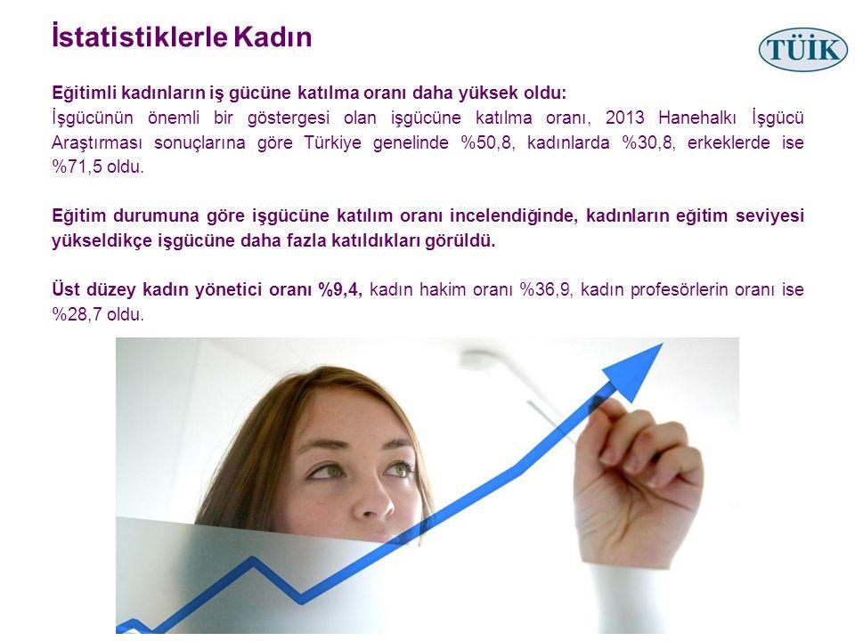 İstatistiklerle Kadın Eğitimli kadınların iş gücüne katılma oranı daha yüksek oldu: İşgücünün önemli bir göstergesi olan işgücüne katılma oranı, 2013 Hanehalkı İşgücü Araştırması sonuçlarına göre Türkiye genelinde %50,8, kadınlarda %30,8, erkeklerde ise %71,5 oldu.