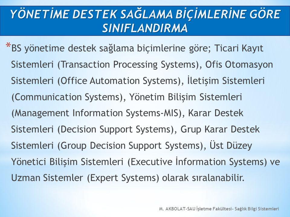 M. AKBOLAT-SAU İşletme Fakültesi- Sağlık Bilgi Sistemleri * BS yönetime destek sağlama biçimlerine göre; Ticari Kayıt Sistemleri (Transaction Processi