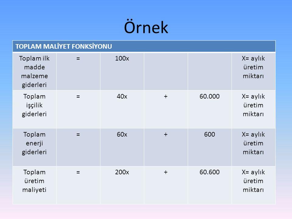 Örnek TOPLAM MALİYET FONKSİYONU Toplam ilk madde malzeme giderleri =100xX= aylık üretim miktarı Toplam işçilik giderleri =40x+60.000X= aylık üretim mi