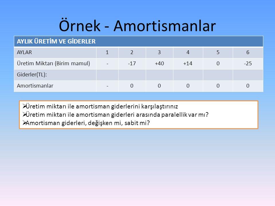 Örnek - Amortismanlar AYLIK ÜRETİM VE GİDERLER AYLAR123456 Üretim Miktarı (Birim mamul)--17+40+140-25 Giderler(TL): Amortismanlar-00000  Üretim mikta