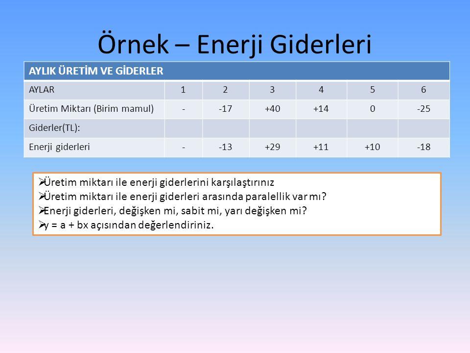 Örnek – Enerji Giderleri AYLIK ÜRETİM VE GİDERLER AYLAR123456 Üretim Miktarı (Birim mamul)--17+40+140-25 Giderler(TL): Enerji giderleri--13+29+11+10-1
