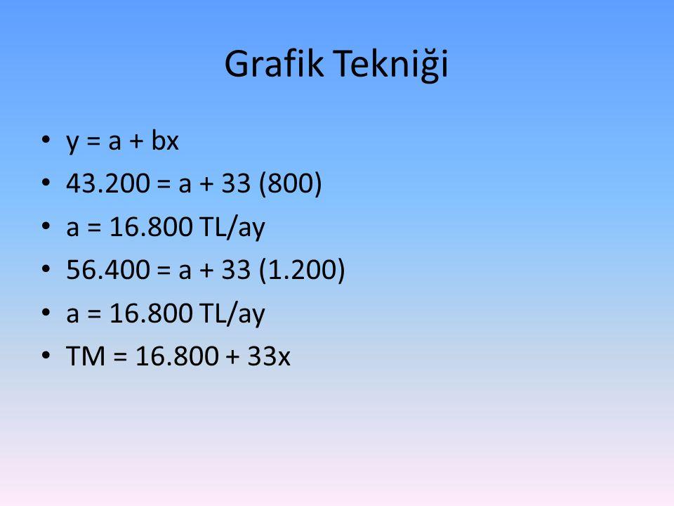 Grafik Tekniği y = a + bx 43.200 = a + 33 (800) a = 16.800 TL/ay 56.400 = a + 33 (1.200) a = 16.800 TL/ay TM = 16.800 + 33x