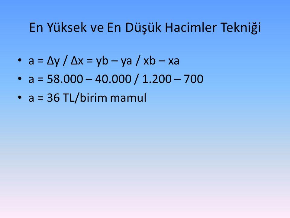 En Yüksek ve En Düşük Hacimler Tekniği a = ∆y / ∆x = yb – ya / xb – xa a = 58.000 – 40.000 / 1.200 – 700 a = 36 TL/birim mamul