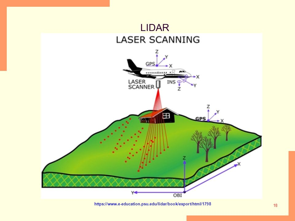 18 LIDAR https://www.e-education.psu.edu/lidar/book/export/html/1798
