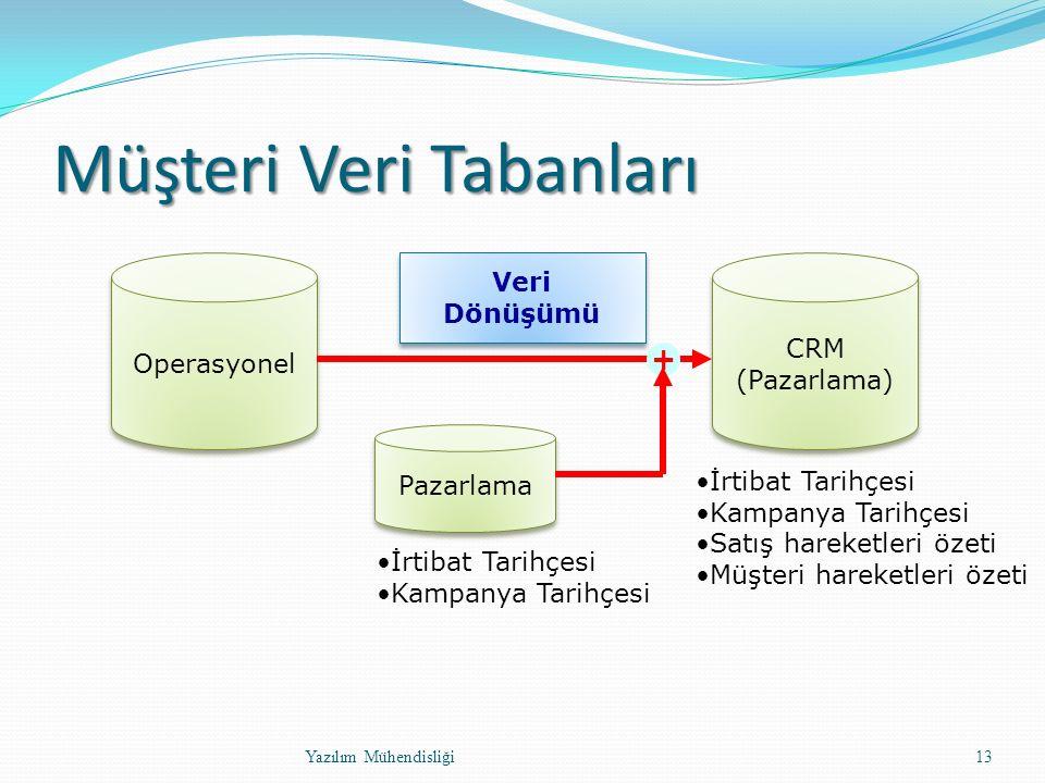 Müşteri Veri Tabanları Yazılım Mühendisliği13 Operasyonel CRM (Pazarlama) CRM (Pazarlama) Veri Dönüşümü Veri Dönüşümü İrtibat Tarihçesi Kampanya Tarihçesi Satış hareketleri özeti Müşteri hareketleri özeti Pazarlama + İrtibat Tarihçesi Kampanya Tarihçesi