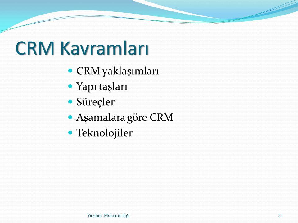 CRM Kavramları CRM yaklaşımları Yapı taşları Süreçler Aşamalara göre CRM Teknolojiler Yazılım Mühendisliği21