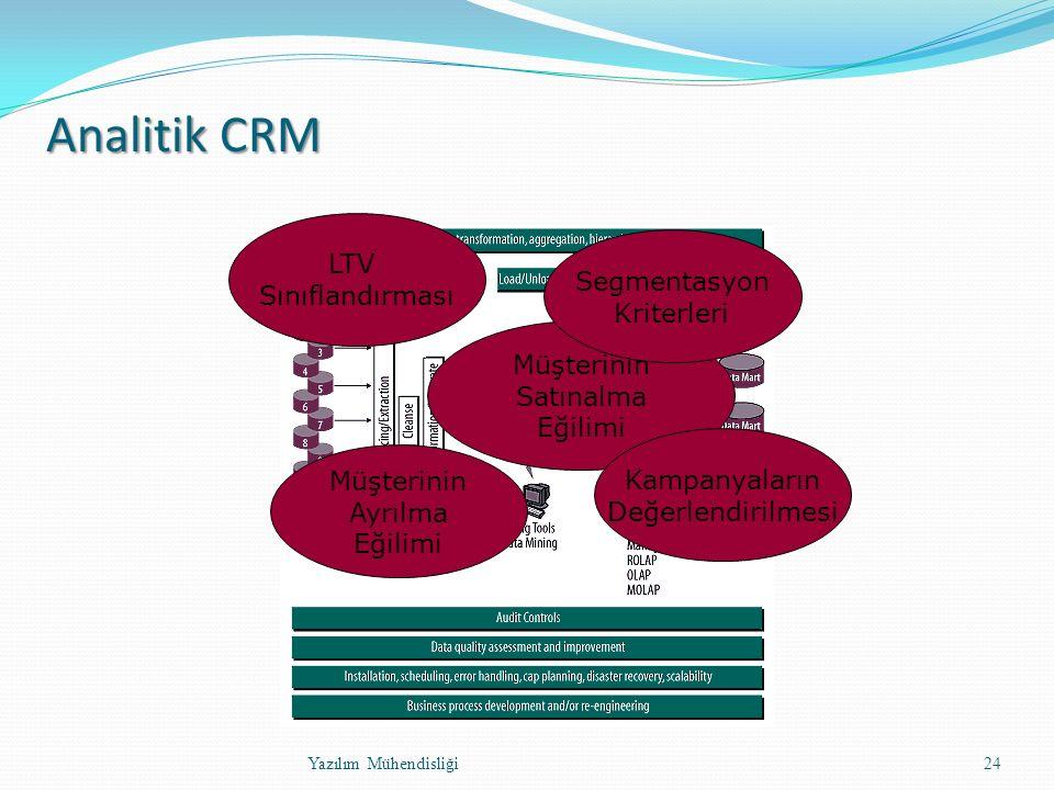 İşbirlikçi CRM Tam olarak oturmamış bir kavram Kurum ile kanallar arasındaki ilişkinin kurulması – kanal yönetimi Müşteriye tüm kanallarda aynı görüntüyü sunabilecek altyapı ve hizmetler Kurumun çeşitli birimlerinin müşteri etkileşimlerinden toplanan bilgiyi paylaşımı Amaç: Müşteriye sunulan hizmet kalitesini arttırarak müşteri memnuniyeti ve bağlılığını arttırmak Yazılım Mühendisliği25