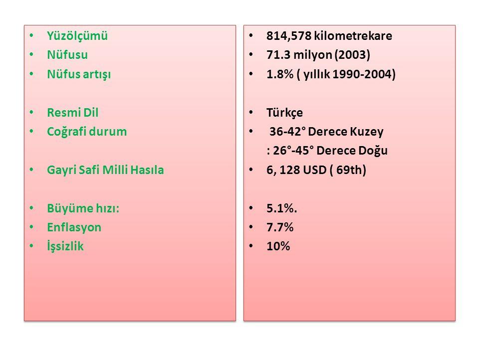 Yüzölçümü Nüfusu Nüfus artışı Resmi Dil Coğrafi durum Gayri Safi Milli Hasıla Büyüme hızı: Enflasyon İşsizlik Yüzölçümü Nüfusu Nüfus artışı Resmi Dil Coğrafi durum Gayri Safi Milli Hasıla Büyüme hızı: Enflasyon İşsizlik 814,578 kilometrekare 71.3 milyon (2003) 1.8% ( yıllık 1990-2004) Türkçe 36-42° Derece Kuzey : 26°-45° Derece Doğu 6, 128 USD ( 69th) 5.1%.