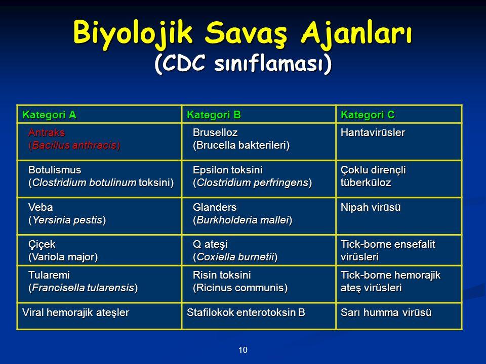 10 Biyolojik Savaş Ajanları (CDC sınıflaması) Kategori A Kategori B Kategori C Antraks (Bacillus anthracis) Bruselloz (Brucella bakterileri) Hantavirü