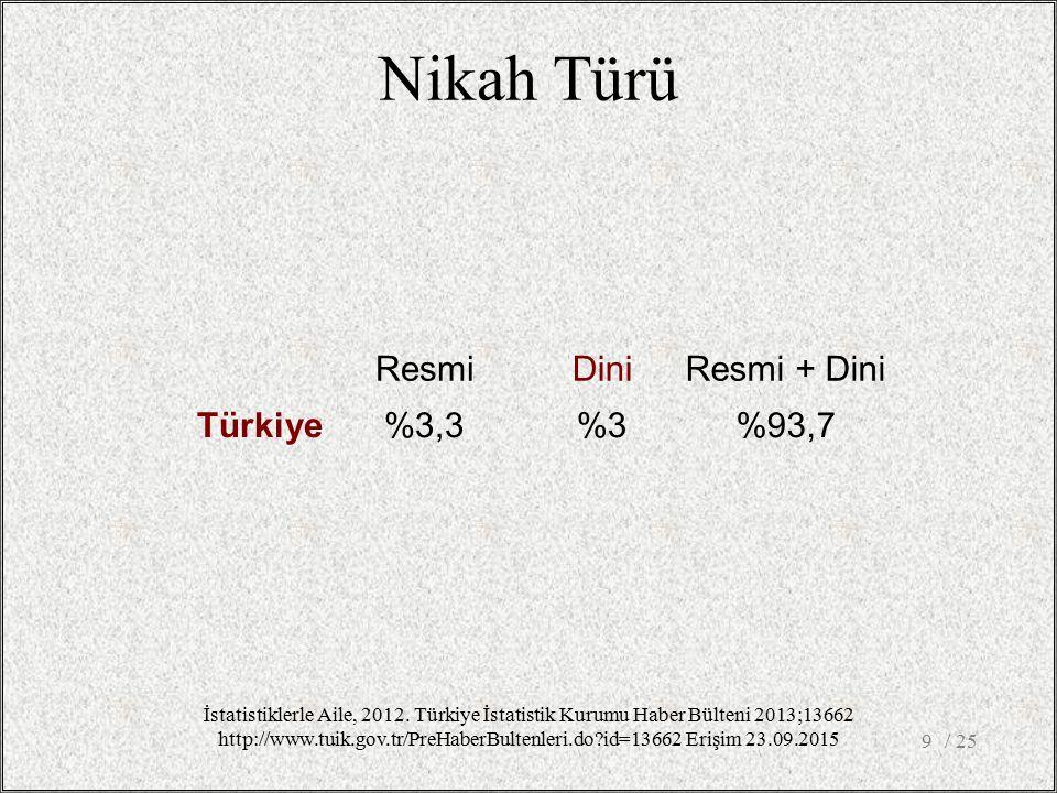 Nikah Türü / 259 ResmiDiniResmi + Dini Türkiye%3,3%3%93,7 İstatistiklerle Aile, 2012. Türkiye İstatistik Kurumu Haber Bülteni 2013;13662 http://www.tu