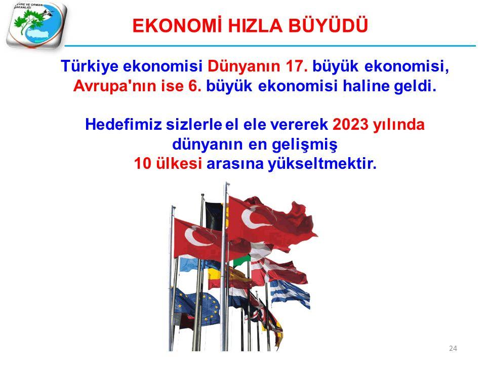 EKONOMİ HIZLA BÜYÜDÜ Türkiye ekonomisi Dünyanın 17. büyük ekonomisi, Avrupa'nın ise 6. büyük ekonomisi haline geldi. Hedefimiz sizlerle el ele vererek