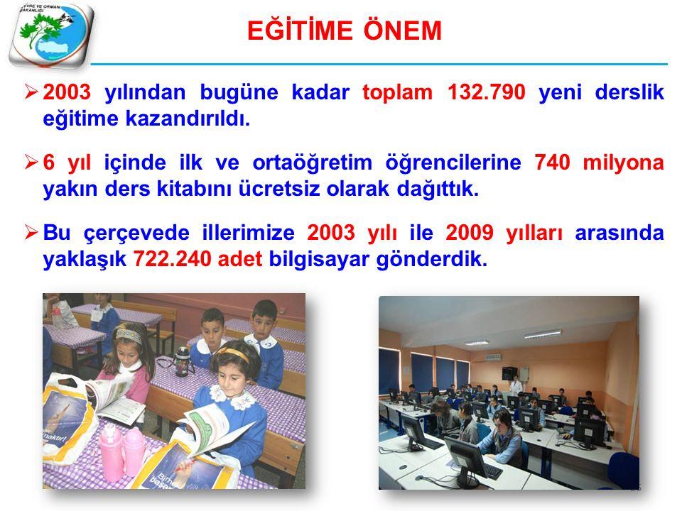 EĞİTİME ÖNEM  2003 yılından bugüne kadar toplam 132.790 yeni derslik eğitime kazandırıldı.  6 yıl içinde ilk ve ortaöğretim öğrencilerine 740 milyon
