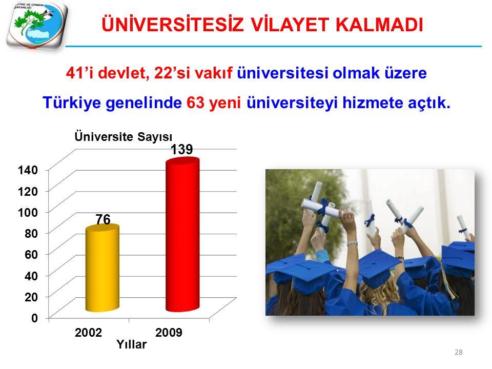 41'i devlet, 22'si vakıf üniversitesi olmak üzere Türkiye genelinde 63 yeni üniversiteyi hizmete açtık. ÜNİVERSİTESİZ VİLAYET KALMADI 28 Yıllar Üniver