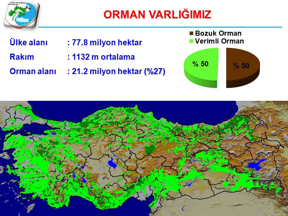 ORMAN VARLIĞIMIZ Ülke alanı: 77.8 milyon hektar Rakım: 1132 m ortalama (%27) Orman alanı: 21.2 milyon hektar (%27)