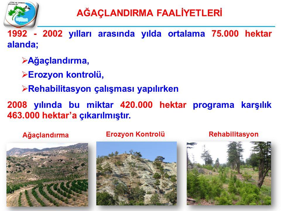 AĞAÇLANDIRMA FAALİYETLERİ 1992 - 2002 yılları arasında yılda ortalama 75.000 hektar alanda;  Ağaçlandırma,  Erozyon kontrolü,  Rehabilitasyon çalışması yapılırken 2008 yılında bu miktar 420.000 hektar programa karşılık 463.000 hektar'a çıkarılmıştır.
