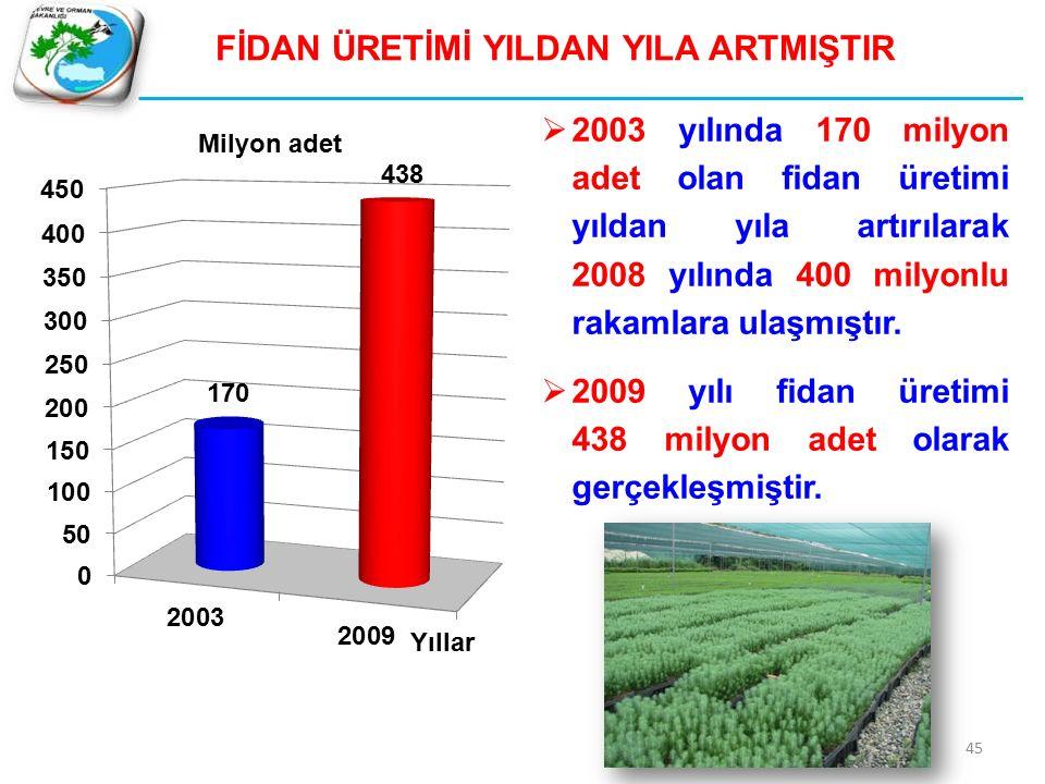 FİDAN ÜRETİMİ YILDAN YILA ARTMIŞTIR  2003 yılında 170 milyon adet olan fidan üretimi yıldan yıla artırılarak 2008 yılında 400 milyonlu rakamlara ulaşmıştır.
