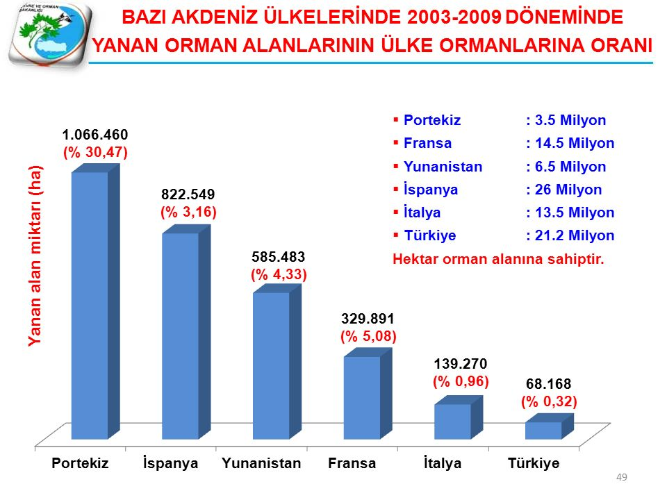 49 BAZI AKDENİZ ÜLKELERİNDE 2003-2009 DÖNEMİNDE YANAN ORMAN ALANLARININ ÜLKE ORMANLARINA ORANI  Portekiz: 3.5 Milyon  Fransa: 14.5 Milyon  Yunanistan: 6.5 Milyon  İspanya: 26 Milyon  İtalya: 13.5 Milyon  Türkiye: 21.2 Milyon Hektar orman alanına sahiptir.