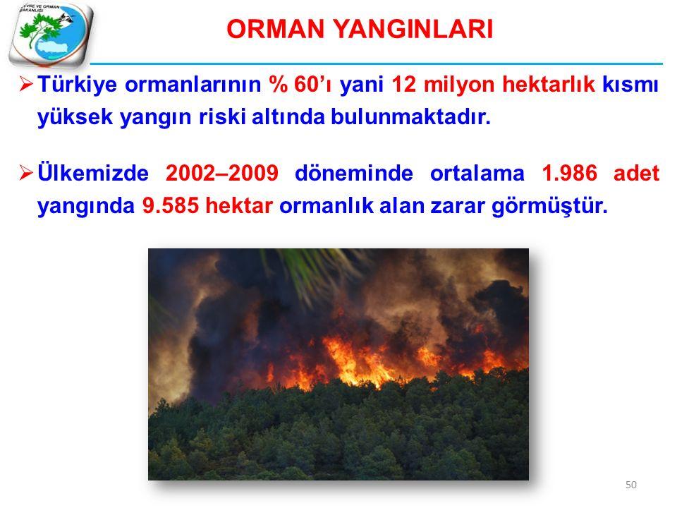 ORMAN YANGINLARI  Türkiye ormanlarının % 60'ı yani 12 milyon hektarlık kısmı yüksek yangın riski altında bulunmaktadır.  Ülkemizde 2002–2009 dönemin