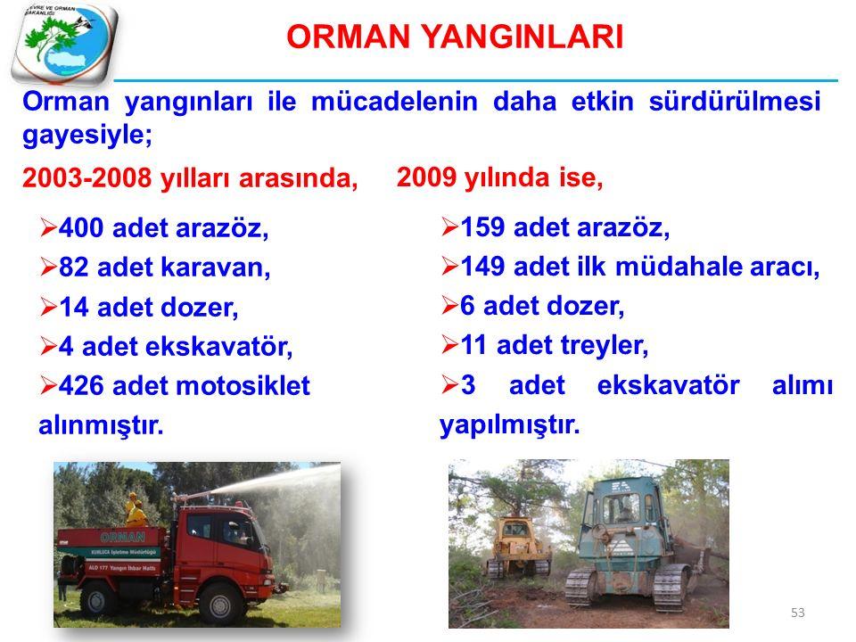 ORMAN YANGINLARI Orman yangınları ile mücadelenin daha etkin sürdürülmesi gayesiyle; 2003-2008 yılları arasında,  400 adet arazöz,  82 adet karavan,