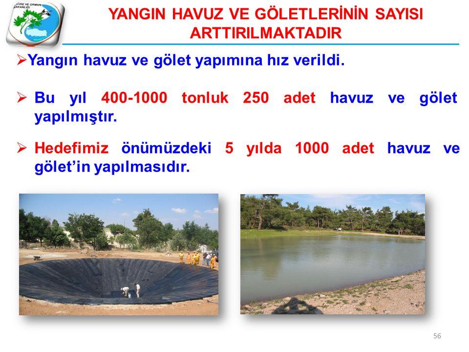  Yangın havuz ve gölet yapımına hız verildi.  Bu yıl 400-1000 tonluk 250 adet havuz ve gölet yapılmıştır.  Hedefimiz önümüzdeki 5 yılda 1000 adet h