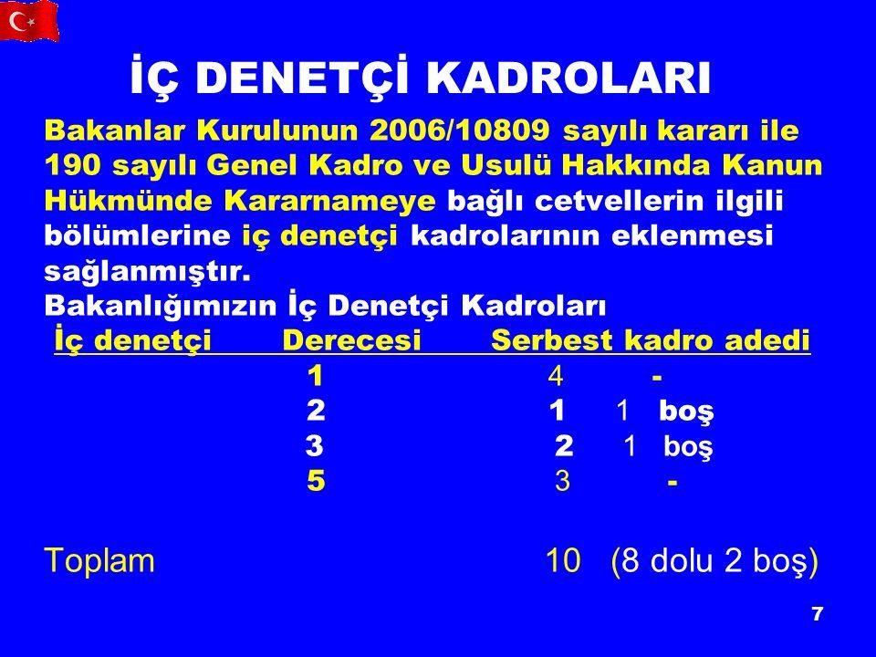 7 İÇ DENETÇİ KADROLARI Bakanlar Kurulunun 2006/10809 sayılı kararı ile 190 sayılı Genel Kadro ve Usulü Hakkında Kanun Hükmünde Kararnameye bağlı cetvellerin ilgili bölümlerine iç denetçi kadrolarının eklenmesi sağlanmıştır.