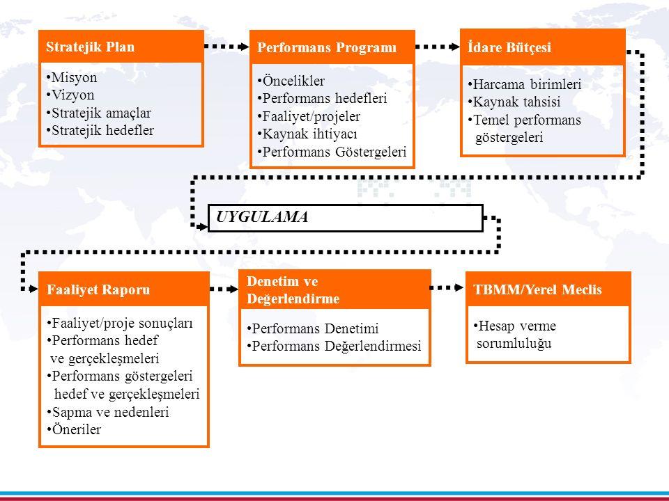 8 Performans Programı Öncelikler Performans hedefleri Faaliyet/projeler Kaynak ihtiyacı Performans Göstergeleri Stratejik Plan Misyon Vizyon Stratejik amaçlar Stratejik hedefler İdare Bütçesi Harcama birimleri Kaynak tahsisi Temel performans göstergeleri Faaliyet Raporu Faaliyet/proje sonuçları Performans hedef ve gerçekleşmeleri Performans göstergeleri hedef ve gerçekleşmeleri Sapma ve nedenleri Öneriler Denetim ve Değerlendirme Performans Denetimi Performans Değerlendirmesi UYGULAMA TBMM/Yerel Meclis Hesap verme sorumluluğu