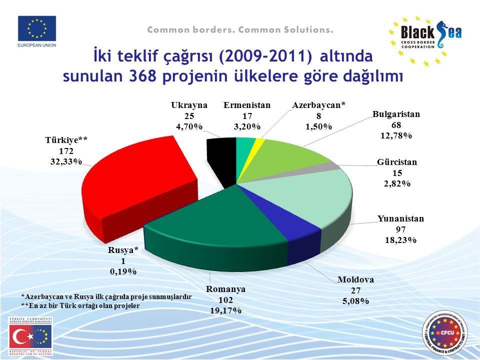 İki teklif çağrısı (2009-2011) altında sunulan 368 projenin ülkelere göre dağılımı
