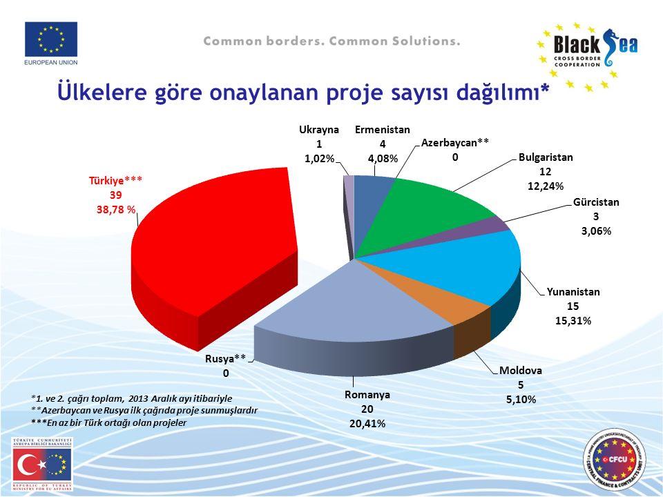 Ülkelere göre onaylanan proje sayısı dağılımı* 13 *1. ve 2. çağrı toplam, 2013 Aralık ayı itibariyle **Azerbaycan ve Rusya ilk çağrıda proje sunmuşlar